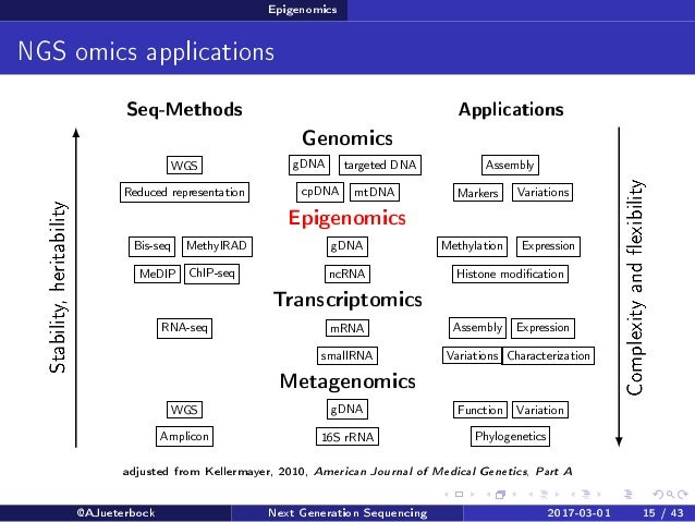 new generation sequencing technologies population genetics 2018-8-17  news on ngs technologies, rna-seq, clinical sequencing, & sample prep in genetics, genomics, and molecular diagnostics from genomeweb.