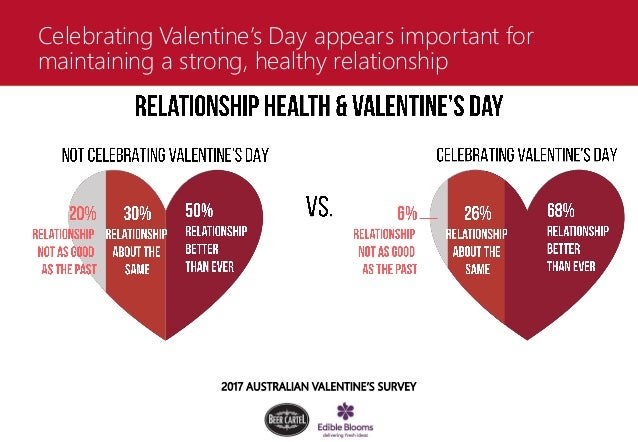 2017 australian valentine's survey, Ideas