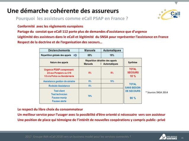 15 Une démarche cohérente des assureurs Pourquoi les assisteurs comme eCall PSAP en France ? Conformité avec les règlement...