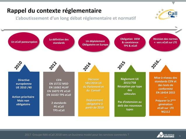 5 Rappel du contexte réglementaire L'aboutissement d'un long débat réglementaire et normatif 2017 Groupe IMA eCall 2018 ve...