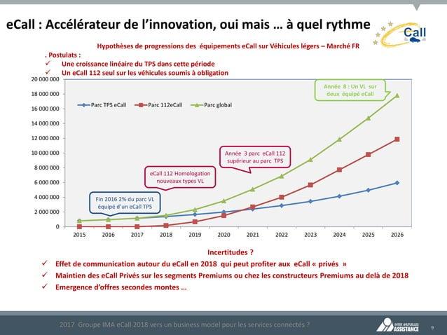 9 eCall : Accélérateur de l'innovation, oui mais … à quel rythme Hypothèses de progressions des équipements eCall sur Véhi...
