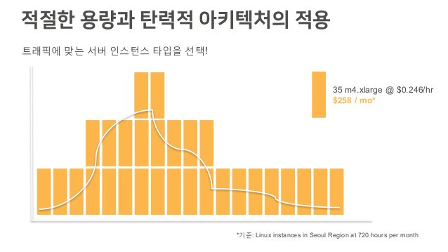적절한 용량과 탄력적 아키텍처의 적용 트래픽에 맞는 서버 인스턴스 타입을 선택! 35 m4.xlarge @ $0.246/hr $258 / mo* *기준: Linux instances in Seoul Region at 7...