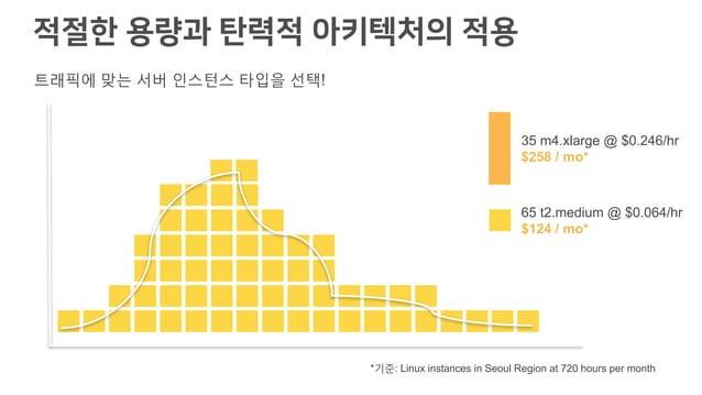 적절한 용량과 탄력적 아키텍처의 적용 35 m4.xlarge @ $0.246/hr $258 / mo* 65 t2.medium @ $0.064/hr $124 / mo* *기준: Linux instances in Seoul...