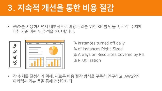 % Instances turned off daily % of Instances Right-Sized % Always on Resources Covered by RIs % RI Utilization ✔ ✔ ✔ ✔ ✘ ✘ ...