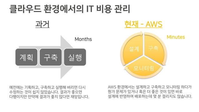 클라우드 환경에서의 IT 비용 관리 계획 구축 실행 구축 모니터링 설계 Months Minutes 과거 현재 - AWS 예전에는 기획하고, 구축하고 실행해 버리면 다시 수정하는 것이 쉽지 않았습니다. 결과가 좋으면 다행...