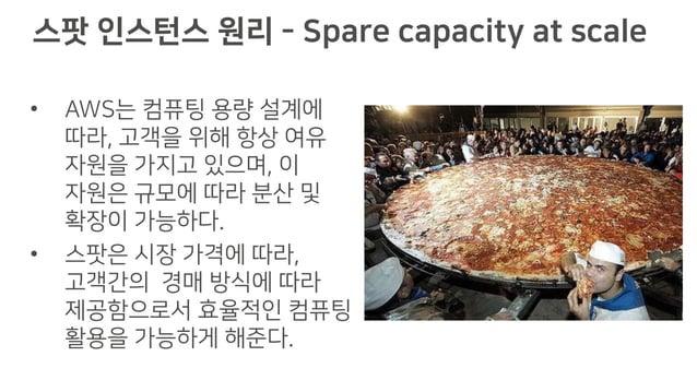 스팟 인스턴스 원리 - Capacity pools AZ1 AZ2 Seoul Region - Total Capacity T2 C4 M4 I2 R3 D2 Shared Dedicated Shared Dedicated