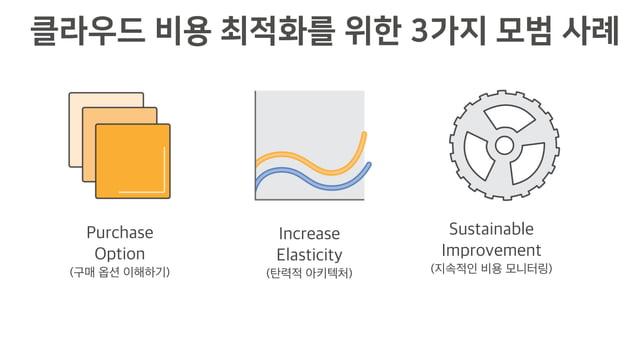 클라우드 비용 최적화를 위한 3가지 모범 사례