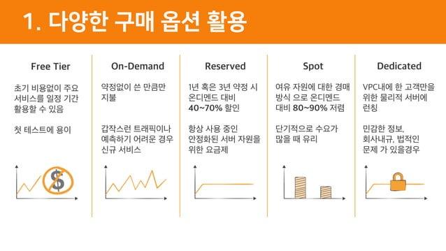 1. 다양한 구매 옵션 활용