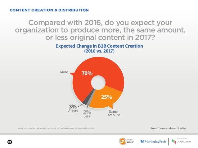 27 CONTENT CREATION & DISTRIBUTION 2017 B2B Content Marketing Trends—North America: Content Marketing Institute/MarketingP...