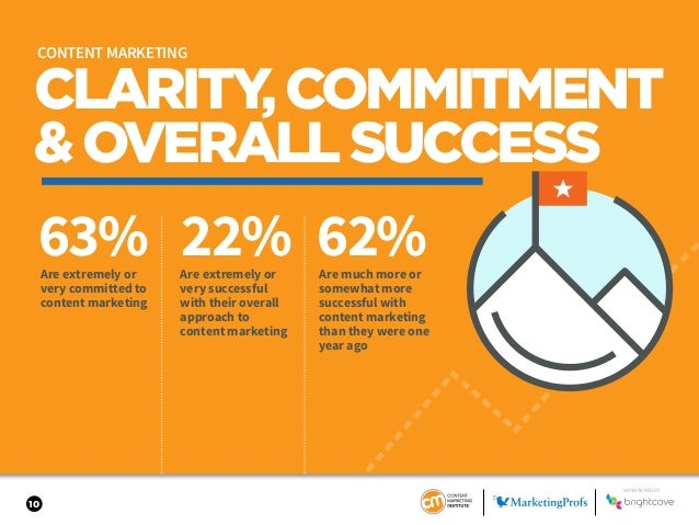 10 CLARITY,COMMITMENT &OVERALLSUCCESS 63% 22% 62%Are extremely or very committed to content marketing Are extremely or ver...