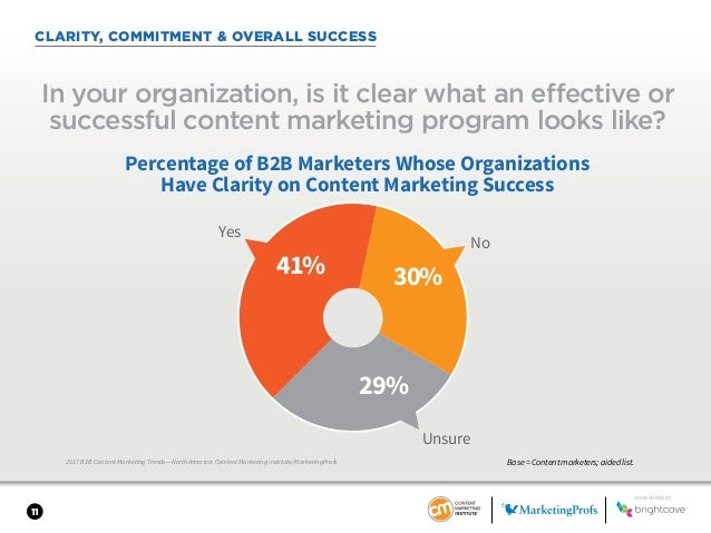 11 CLARITY, COMMITMENT & OVERALL SUCCESS 2017 B2B Content Marketing Trends—North America: Content Marketing Institute/Mark...