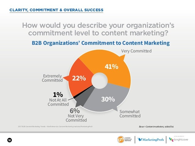 12 CLARITY, COMMITMENT & OVERALL SUCCESS 2017 B2B Content Marketing Trends—North America: Content Marketing Institute/Mark...