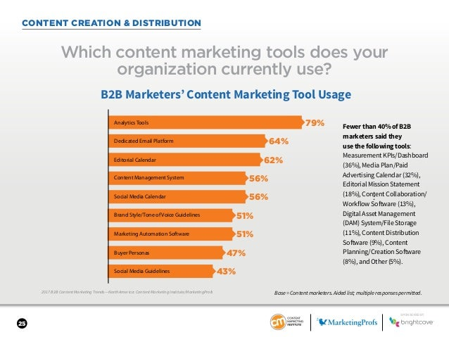 25 CONTENT CREATION & DISTRIBUTION 2017 B2B Content Marketing Trends—North America: Content Marketing Institute/MarketingP...