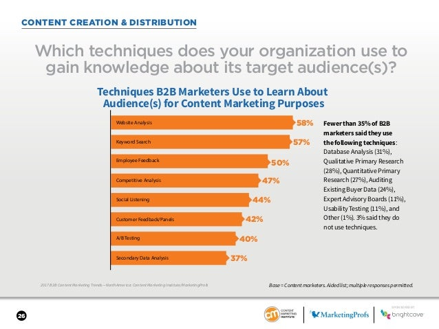 26 2017 B2B Content Marketing Trends—North America: Content Marketing Institute/MarketingProfs CONTENT CREATION & DISTRIBU...