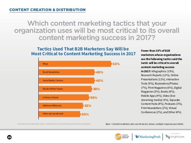 29 CONTENT CREATION & DISTRIBUTION 2017 B2B Content Marketing Trends—North America: Content Marketing Institute/MarketingP...