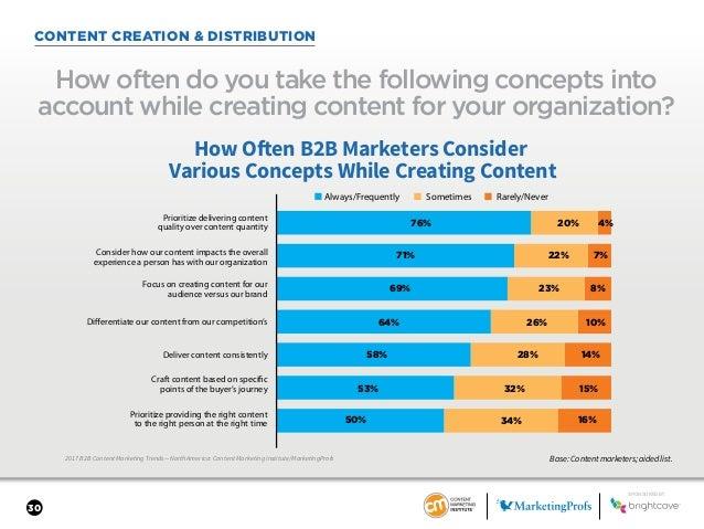 30 CONTENT CREATION & DISTRIBUTION 2017 B2B Content Marketing Trends—North America: Content Marketing Institute/MarketingP...