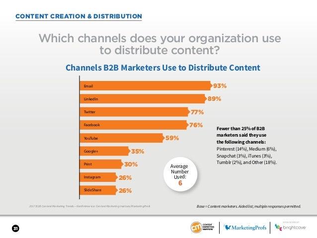 31 CONTENT CREATION & DISTRIBUTION 2017 B2B Content Marketing Trends—North America: Content Marketing Institute/MarketingP...