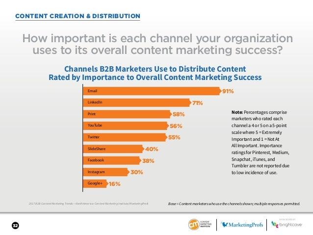 32 CONTENT CREATION & DISTRIBUTION 2017 B2B Content Marketing Trends—North America: Content Marketing Institute/MarketingP...