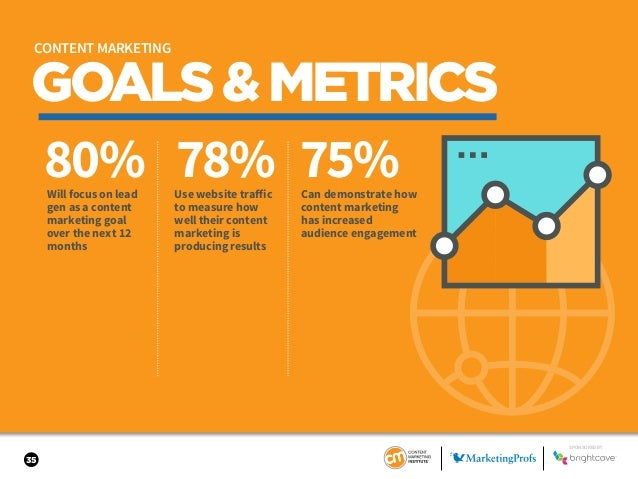 35 GOALS&METRICS 80% 78% 75%Will focus on lead gen as a content marketing goal over the next 12 months Use website traffic...