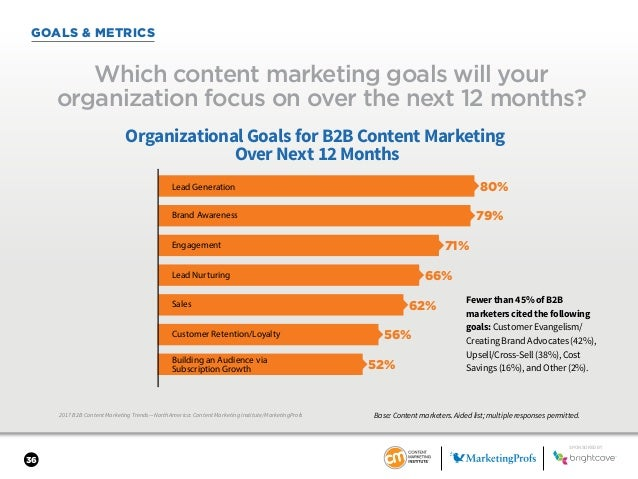 36 GOALS & METRICS 2017 B2B Content Marketing Trends—North America: Content Marketing Institute/MarketingProfs Which conte...