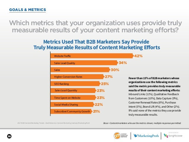 38 GOALS & METRICS 2017 B2B Content Marketing Trends—North America: Content Marketing Institute/MarketingProfs Which metri...