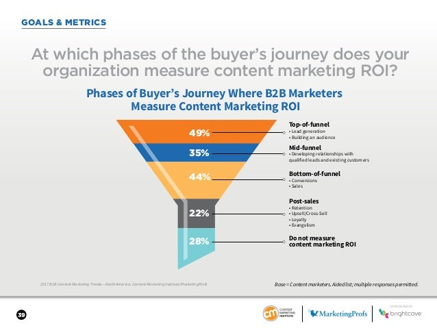 39 GOALS & METRICS 2017 B2B Content Marketing Trends—North America: Content Marketing Institute/MarketingProfs At which ph...