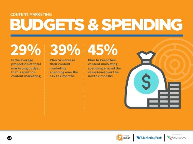 41 BUDGETS&SPENDING 29% 39% 45%Is the average proportion of total marketing budget that is spent on content marketing Plan...