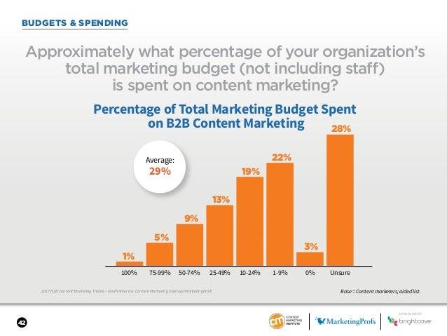 42 BUDGETS & SPENDING 2017 B2B Content Marketing Trends—North America: Content Marketing Institute/MarketingProfs Approxim...