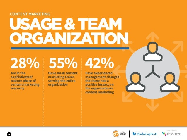 5 USAGE&TEAM ORGANIZATION 28% 55% 42%Are in the sophisticated/ mature phase of content marketing maturity Have small conte...