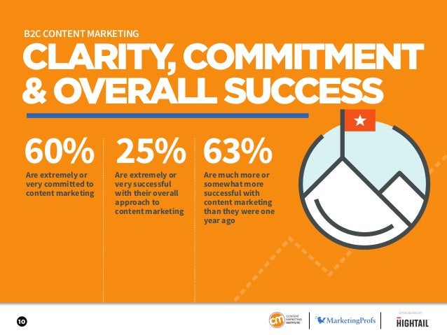 10 CLARITY,COMMITMENT &OVERALLSUCCESS 60% 25% 63%Are extremely or very committed to content marketing Are extremely or ver...