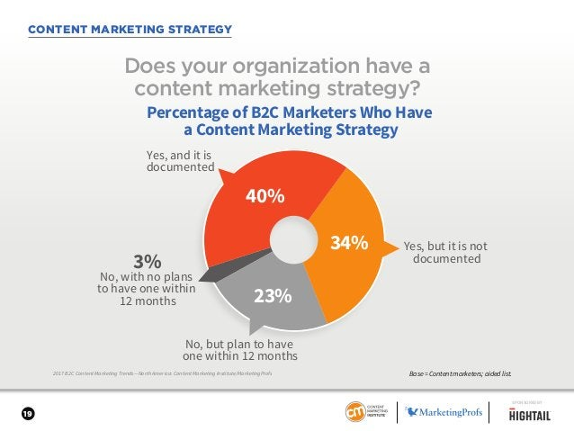 19 CONTENT MARKETING STRATEGY 2017 B2C Content Marketing Trends—North America: Content Marketing Institute/MarketingProfs ...