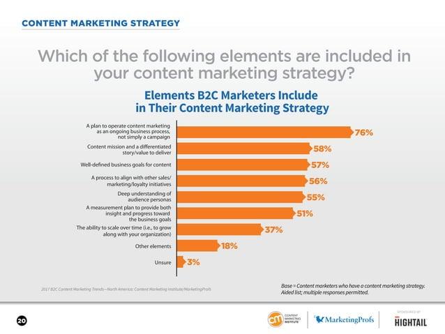 20 CONTENT MARKETING STRATEGY 2017 B2C Content Marketing Trends—North America: Content Marketing Institute/MarketingProfs ...