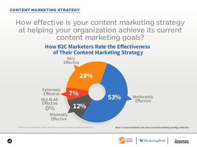 21 CONTENT MARKETING STRATEGY 2017 B2C Content Marketing Trends—North America: Content Marketing Institute/MarketingProfs ...