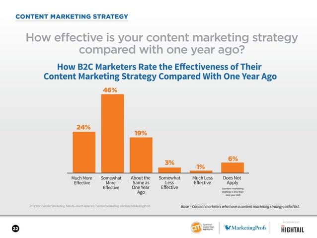 22 CONTENT MARKETING STRATEGY 2017 B2C Content Marketing Trends—North America: Content Marketing Institute/MarketingProfs ...