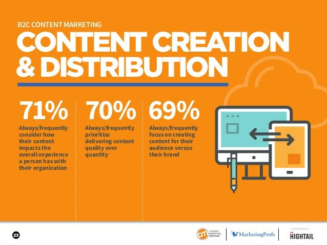 23 CONTENTCREATION &DISTRIBUTION 71% 70% 69%Always/frequently prioritize delivering content quality over quantity Always/f...