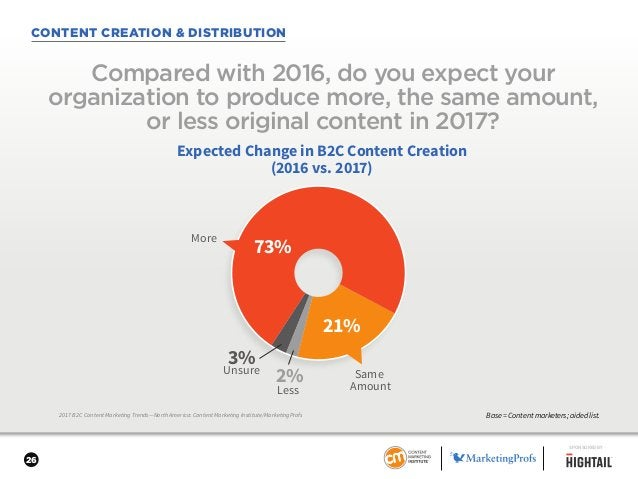26 CONTENT CREATION & DISTRIBUTION 2017 B2C Content Marketing Trends—North America: Content Marketing Institute/MarketingP...