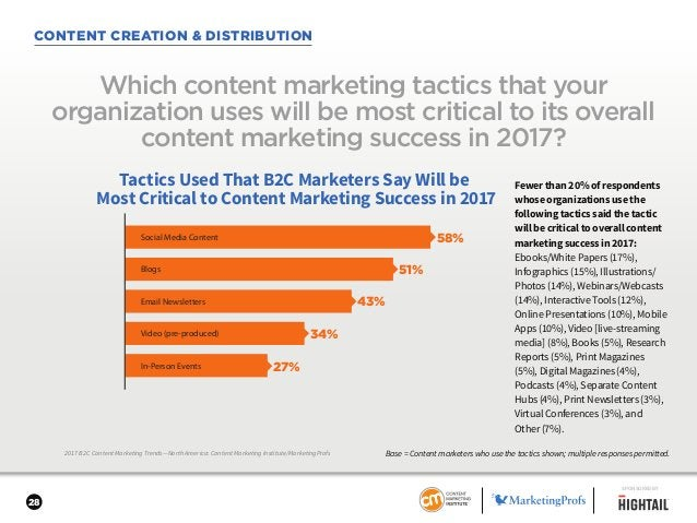 28 CONTENT CREATION & DISTRIBUTION 2017 B2C Content Marketing Trends—North America: Content Marketing Institute/MarketingP...