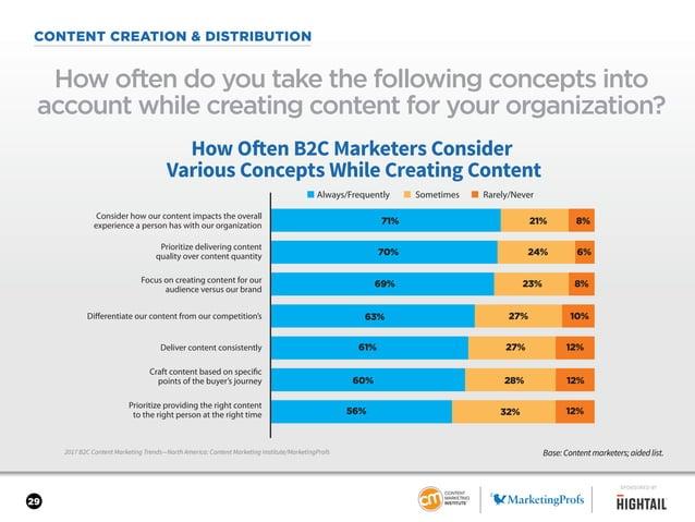 29 CONTENT CREATION & DISTRIBUTION 2017 B2C Content Marketing Trends—North America: Content Marketing Institute/MarketingP...