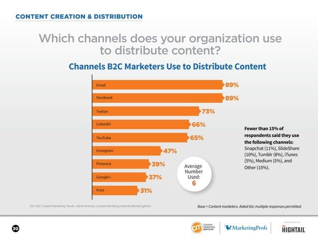 30 CONTENT CREATION & DISTRIBUTION 2017 B2C Content Marketing Trends—North America: Content Marketing Institute/MarketingP...