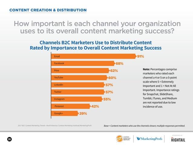 31 CONTENT CREATION & DISTRIBUTION 2017 B2C Content Marketing Trends—North America: Content Marketing Institute/MarketingP...