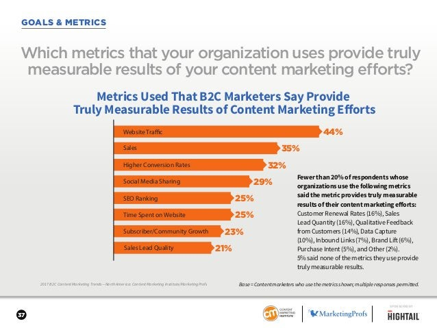 37 GOALS & METRICS 2017 B2C Content Marketing Trends—North America: Content Marketing Institute/MarketingProfs Which metri...