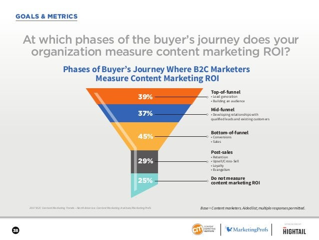 38 GOALS & METRICS 2017 B2C Content Marketing Trends—North America: Content Marketing Institute/MarketingProfs At which ph...