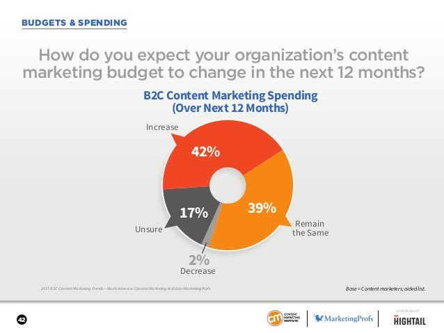 42 BUDGETS & SPENDING 2017 B2C Content Marketing Trends—North America: Content Marketing Institute/MarketingProfs How do y...