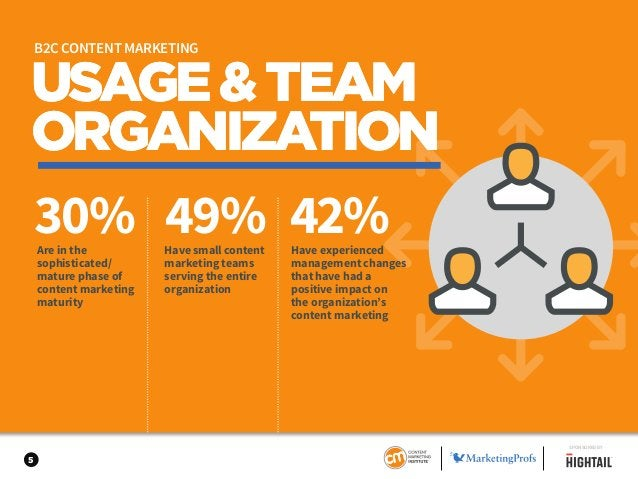 5 USAGE&TEAM ORGANIZATION 30% 49% 42%Are in the sophisticated/ mature phase of content marketing maturity Have small conte...