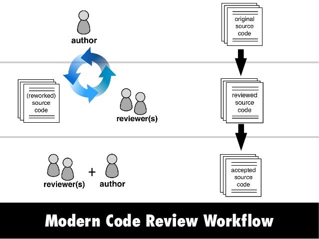 Modern Code Review Workflow +