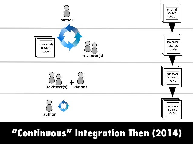 Continuous Integration Now (2017)