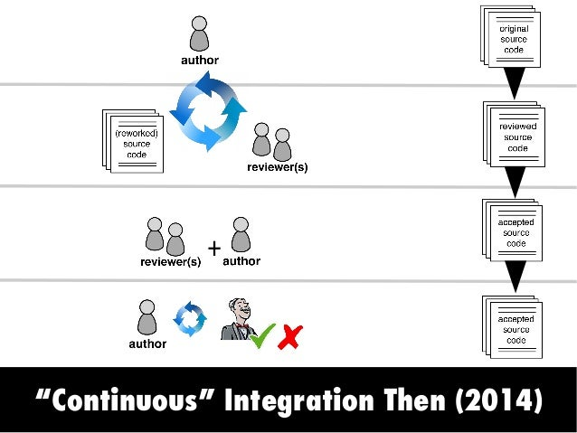 Continuous Integration Now (2017) CI Services