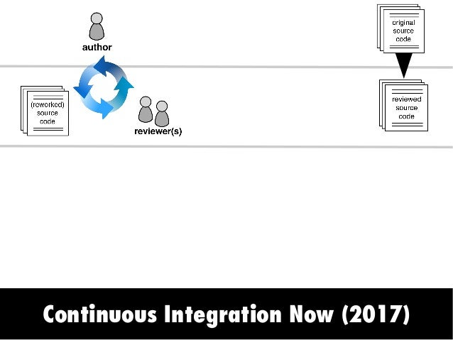 Continuous Integration Now (2017) a) Static Analysis CI Services