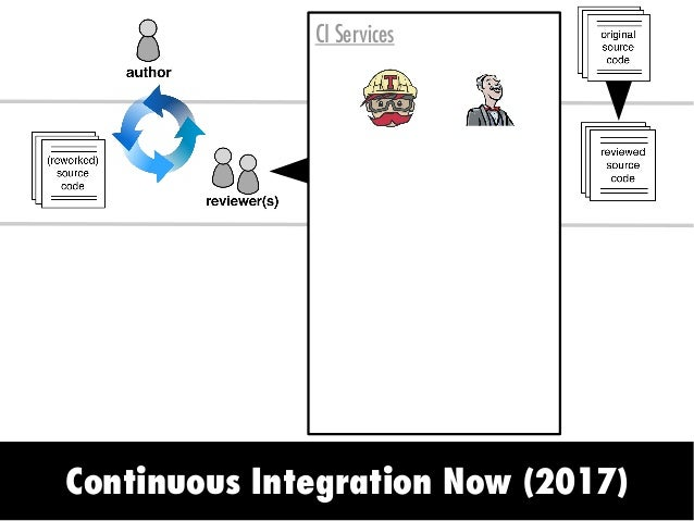 Continuous Integration Now (2017) a) Static Analysis b) Dynamic Analysis CI Services