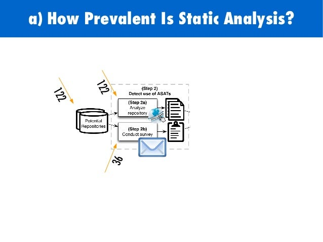 122 36 122 a) How Prevalent Is Static Analysis?